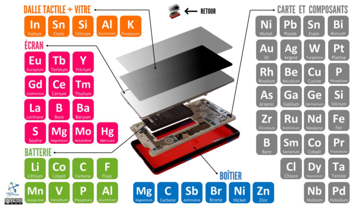 Déchets électroniques: recycler les métaux revient désormais moins cher que de les extraire
