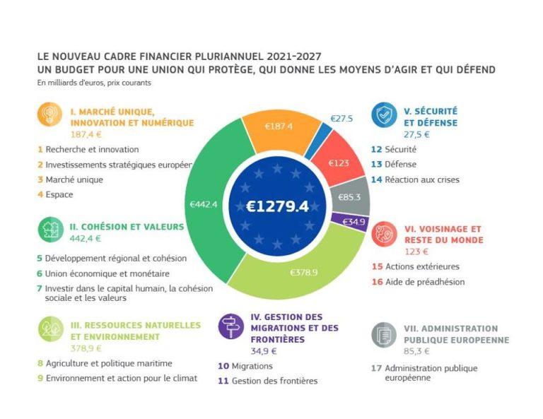 Budget de l'Union: la Commission propose un budget moderne pour une Union qui protège, qui donne les moyens d'agir et qui défend