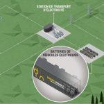Renault lance un programme de stockage stationnaire