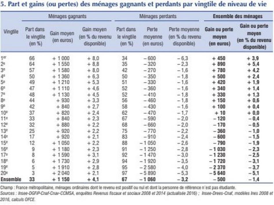 Les ménages ont perdu en moyenne 440 euros de revenus de 2008 à 2016