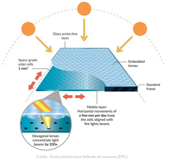 De nouveaux panneaux solaires super-puissants bientôt mis sur le marché ?