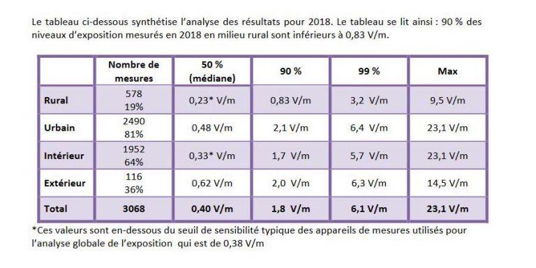 L'exposition de la population aux ondes est globalement faible en France
