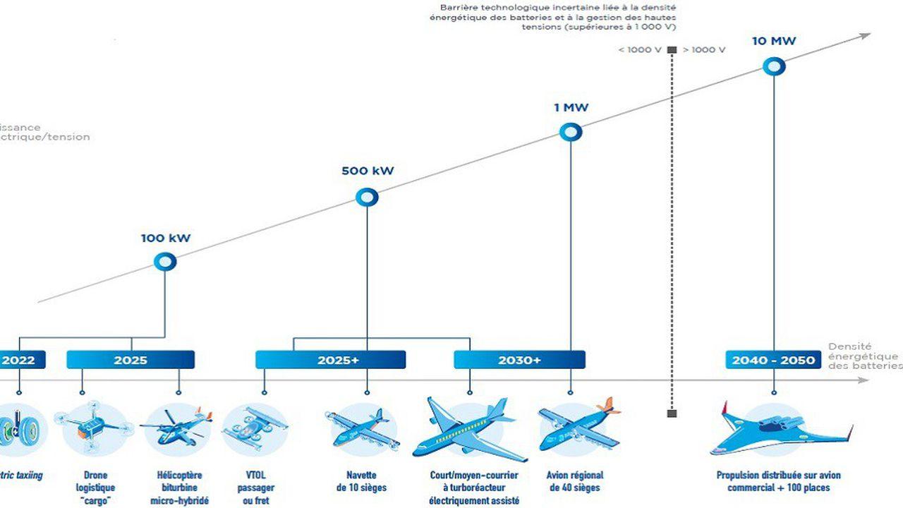L'aéronautique poursuit sa longue marche vers le zéro CO2