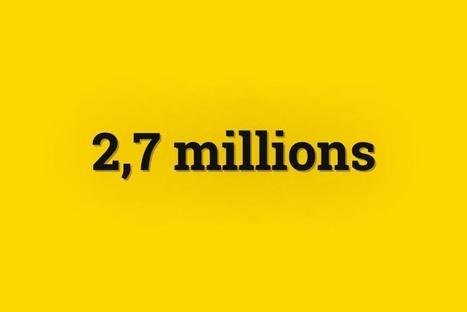Chiffre du jour. 2,7millions de salariés sous-payés en Allemagne