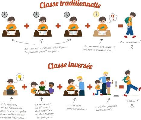 Classe Inversée – Libérons l'éducation