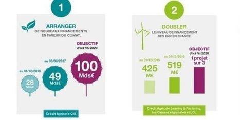 Crédit Agricole prend de nouveaux engagements pour le climat