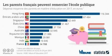 Education : les parents français dépensent 3 fois moins que la moyenne mondiale