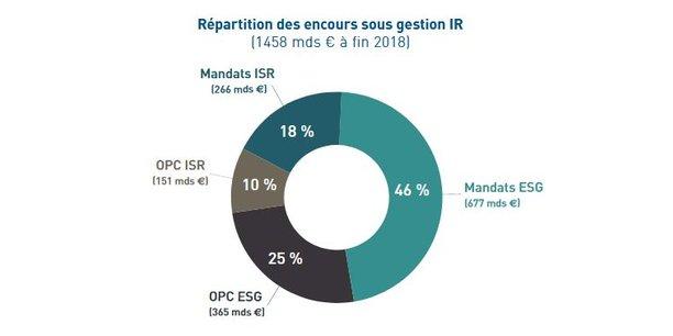 Envol des encours d'investissement responsable à 1.400 milliards d'euros