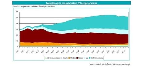 La France fait son bilan énergétique pour 2013