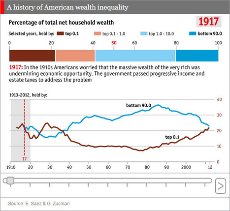 The Economist : A history of American wealth inequality