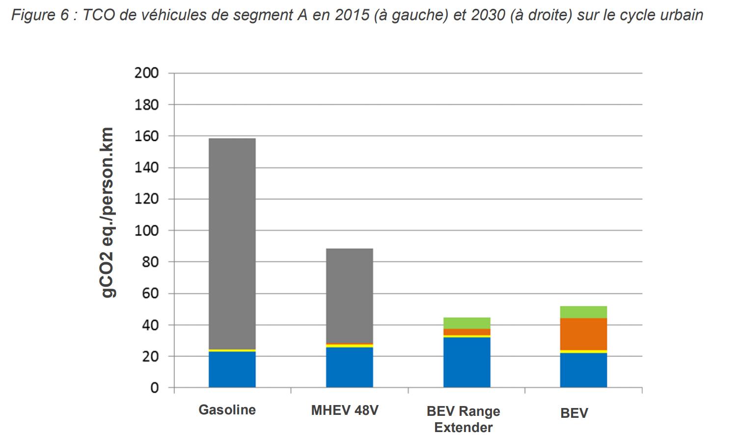 Bilan transversal de l'impact de l'électrification par segment