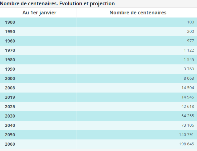 Nombre de centenaires – Structure de la population – France – Les chiffres  – Ined – Institut national d'études démographiques