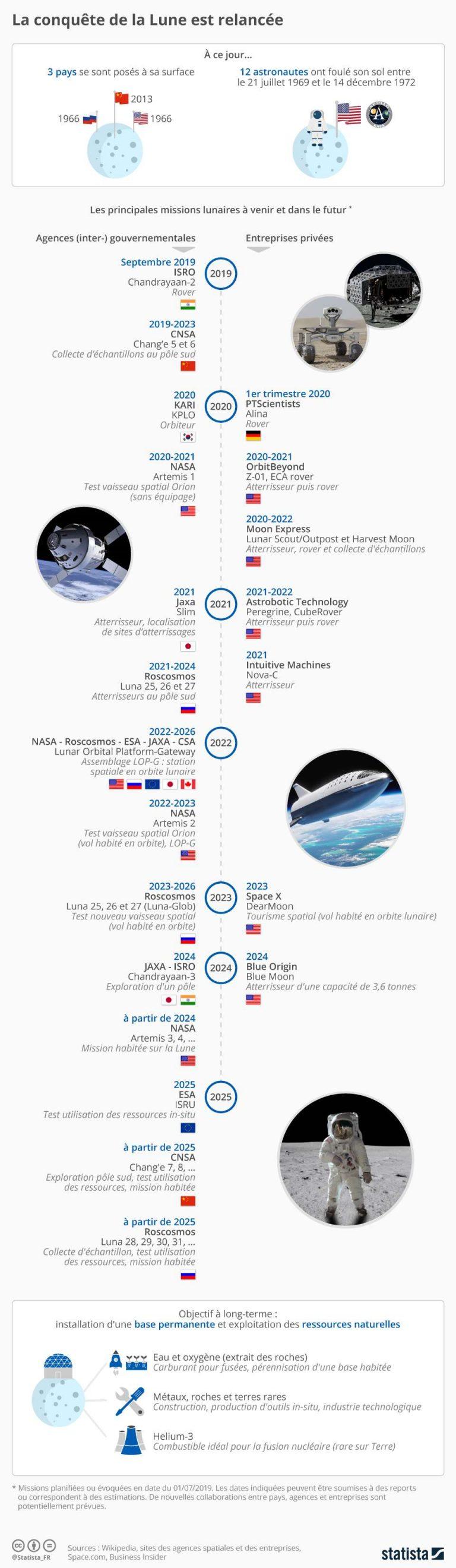 Infographie: La conquête de la Lune est relancée