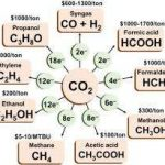 Capturer, stocker et valoriser le CO2, un défi scientifique et écologique majeur pour notre siècle