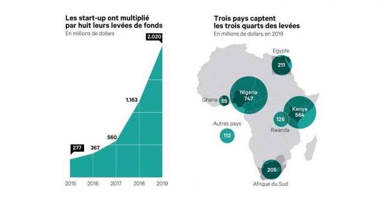 Les start-up africaines passent la barre des 2 milliards de dollars levés