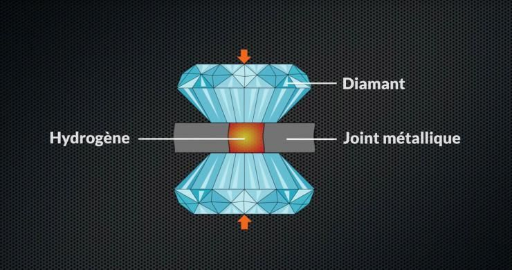 Transformer l'hydrogène en métal : l'exploit (très probable) d'une équipe française
