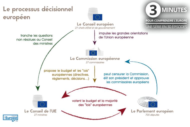 Le processus de décision européen en 3 minutes