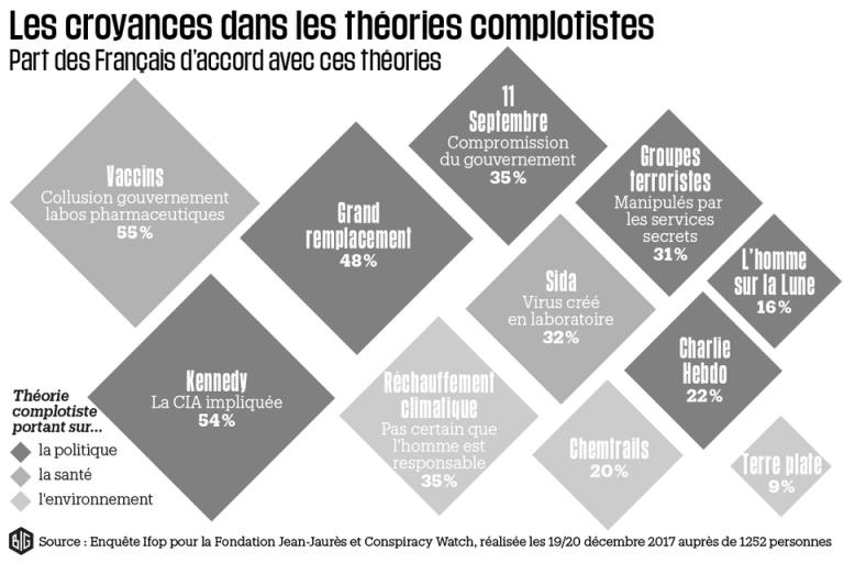 Les Français sont complotistes (mais ceci n'est pas un complot)