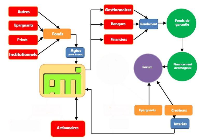 L'Action Mutuelle d'Investissement (AMI), un concept complémentaire au Revenu De Base