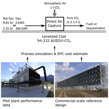 A Process for Capturing CO2 from the Atmosphere