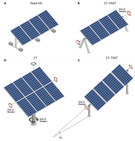 Les panneaux solaires double face suivant le Soleil produisent 35% d'énergie en plus à moindre coût