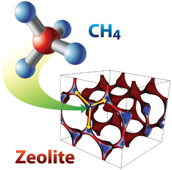 Speeding the Search for Better Methane Capture