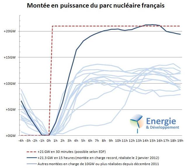 Le nucléaire inefficace comme réserve d'énergie pilotable