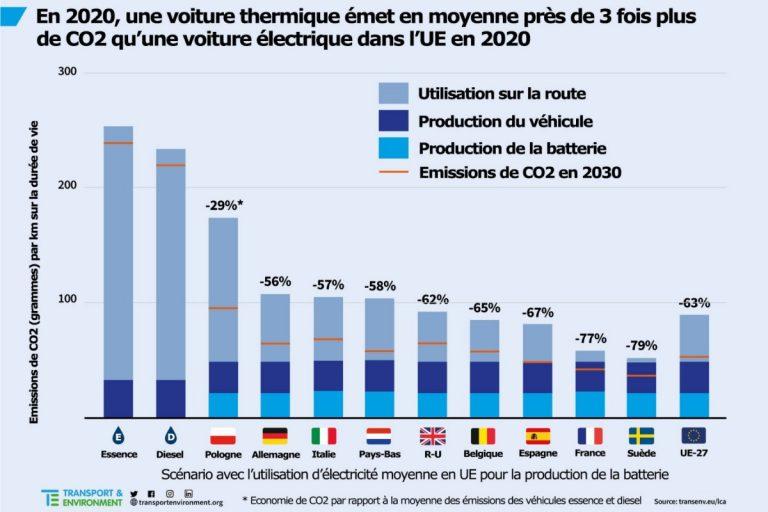 CO2 : le bilan carbone d'une auto électrique VS thermique
