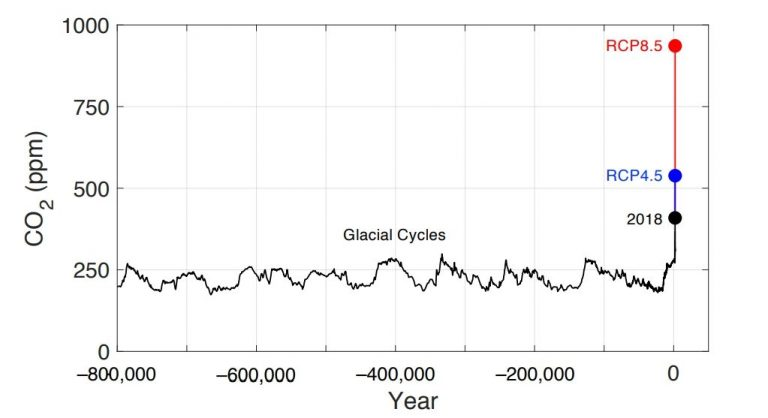 De nouvelles mesures montrent à quel point l'évolution actuelle du CO2 atmosphérique est brutale