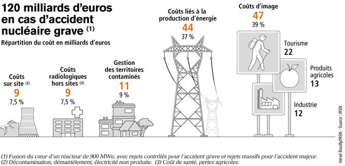 Coût économique des accidents nucléaires Le coût économique pour deux scénarios d'accident
