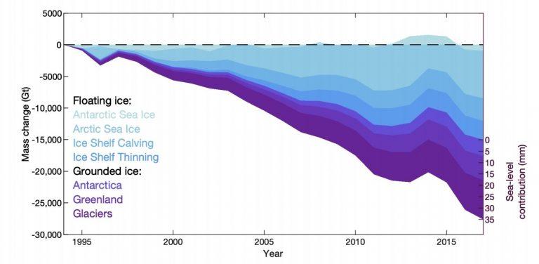 La Terre a perdu 28 000 milliards de tonnes de glace ces 20 dernières années