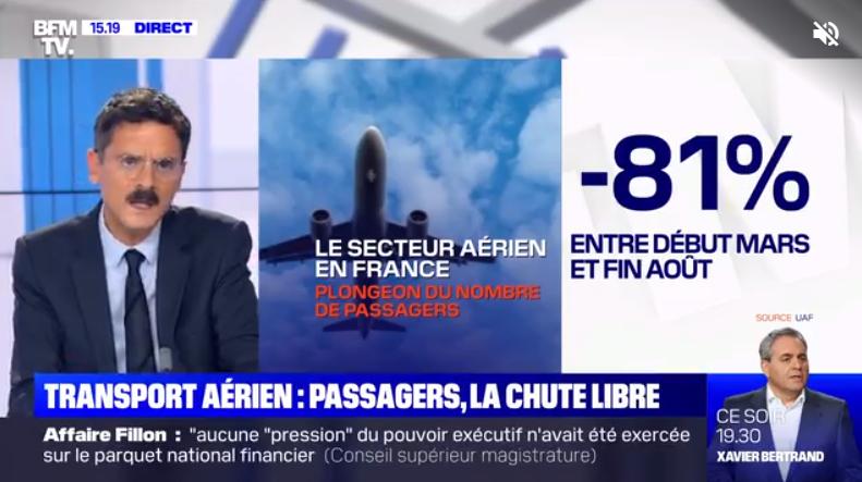 LE NOMBRE DE PASSAGERS DANS LES AÉROPORTS FRANÇAIS A CHUTÉ DE 81% DEPUIS MARS