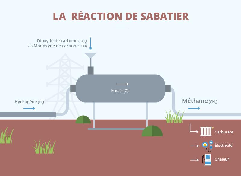 Etude portant sur l'hydrogène et la méthanation comme procédé de valorisation de l'électricité excédentaire