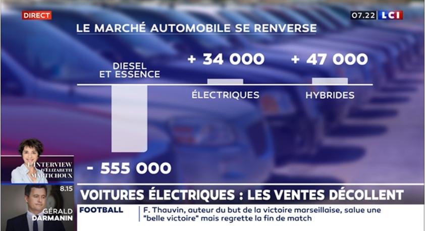 La voiture électrique est désormais moins chère qu'une voiture thermique