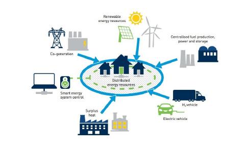 Le rôle des modèles pour l'analyse des systèmes électriques 100% EnR