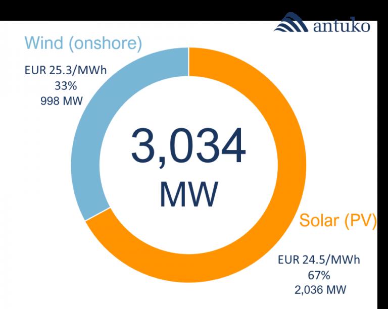 L'enchère attribue un total de 3034 MW à un prix 43% inférieur à celui du marché