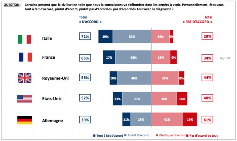 LA FRANCE : PATRIE DE LA COLLAPSOLOGIE