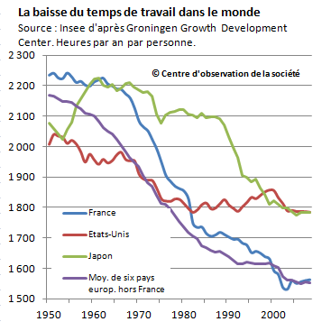 This is how working hours have changed over time