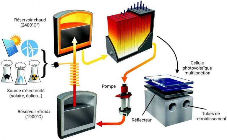 Stockage d'énergie : un « soleil en boîte » pour stocker l'électricité