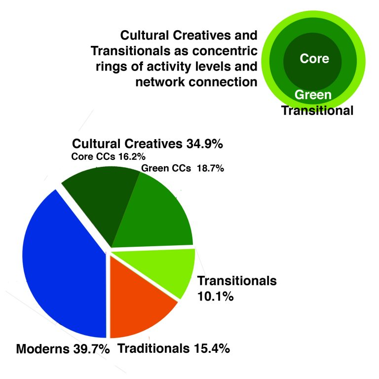 Paul Ray, The Cultural Creatives. The Potential for a New, Emerging Culture in the U.S.