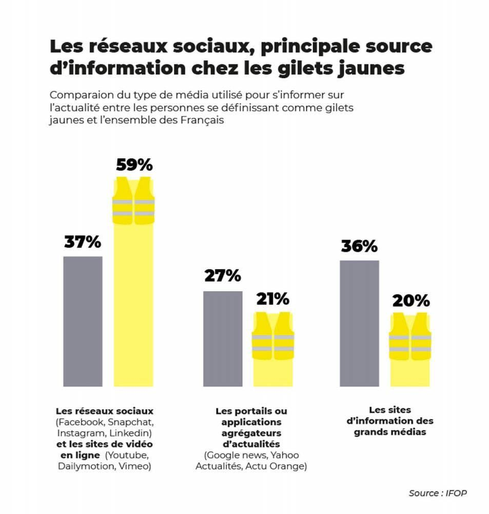 40 % des Gilets jaunes sont très complotistes