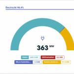 Les chiffres clés de l'énergie citoyenne