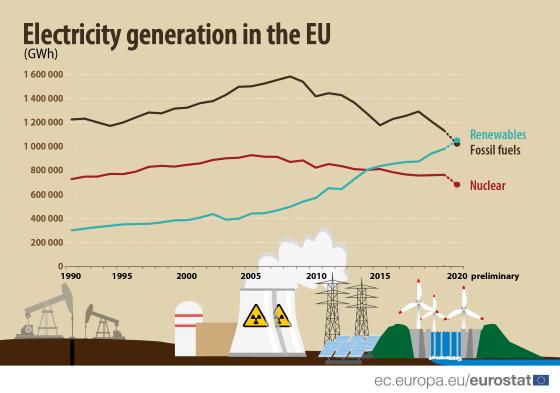 Epargnées par les effets de la pandémie, les EnR supplantent les énergies fossiles pour la production d'électricité en Europe