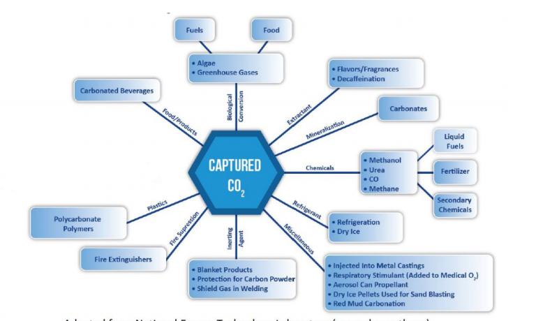 Rapport 2020 de l'Agence Internationale de l'Energie (IEA) sur le CCSU