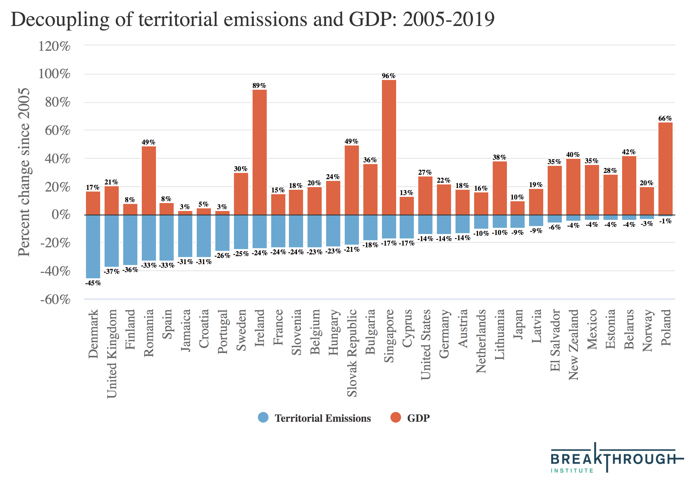 Absolute Decoupling of Economic Growth and Emissions in 32 Countries