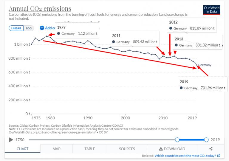 """Non, l'Allemagne n'est pas """"le contre-exemple écolo de la transition énergétique""""…"""