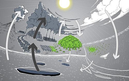 Convertir le CO2 en matière première utile