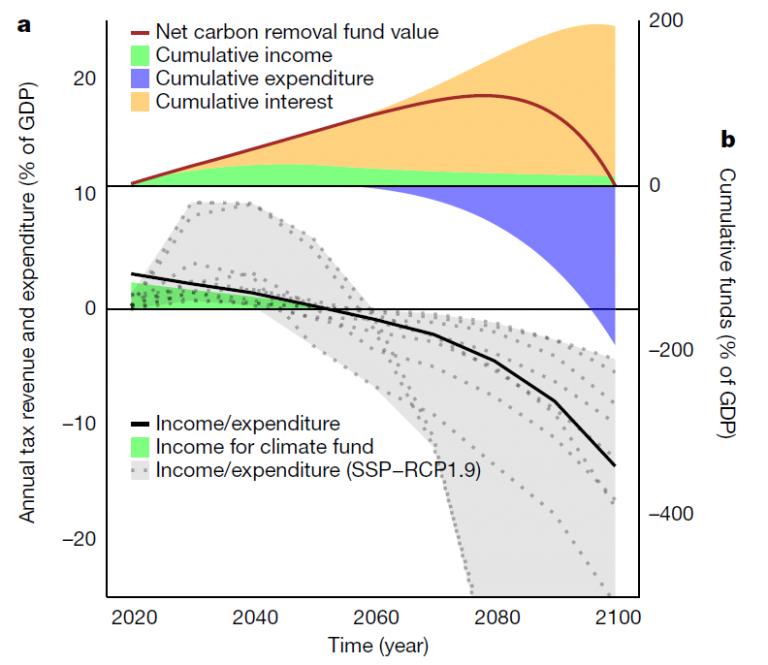Operationalizing the net-negative carbon economy