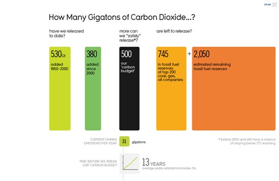 Doha infographic gets the numbers wrong, underestimates human emissions